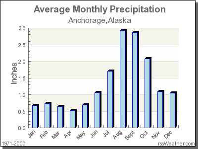Average Rainfall for Anchorage, Alaska