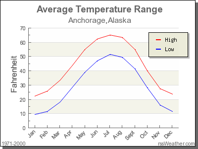 Average Temperature for Anchorage, Alaska