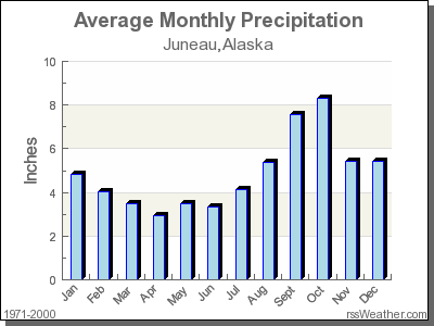 Average Rainfall for Juneau, Alaska