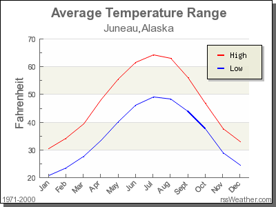 Average Temperature for Juneau, Alaska