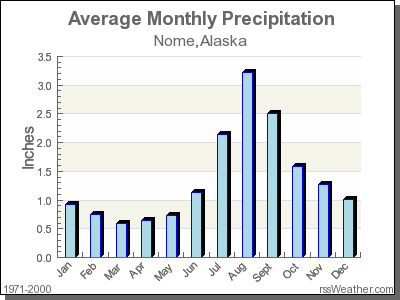 Average Rainfall for Nome, Alaska