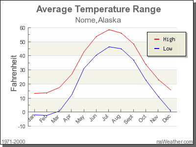 Average Temperature for Nome, Alaska