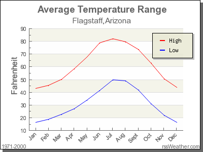 Average Temperature for Flagstaff, Arizona