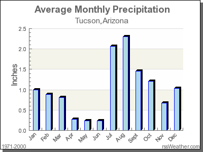 Climate In Tucson Arizona - Average winter temperature in arizona