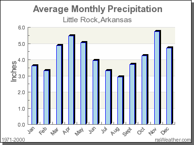 Average Rainfall for Little Rock, Arkansas