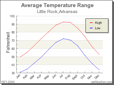 Average Temperature for Little Rock, Arkansas