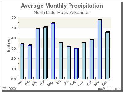 Average Rainfall for North Little Rock, Arkansas