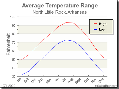 Average Temperature for North Little Rock, Arkansas