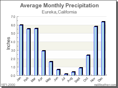 Average Rainfall for Eureka, California