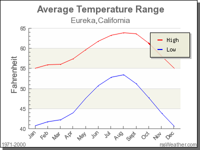 Average Temperature for Eureka, California