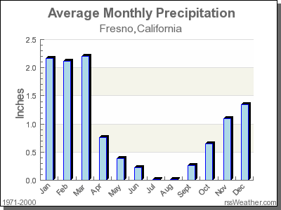 Average Rainfall for Fresno, California