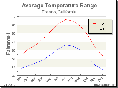 Average Temperature for Fresno, California