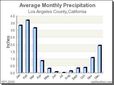 Average Rainfall for Los Angeles County, California