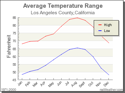 Average Temperature for Los Angeles County, California