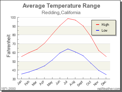 Average Temperature for Redding, California