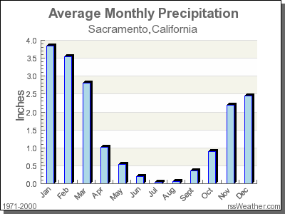 Average Rainfall for Sacramento, California