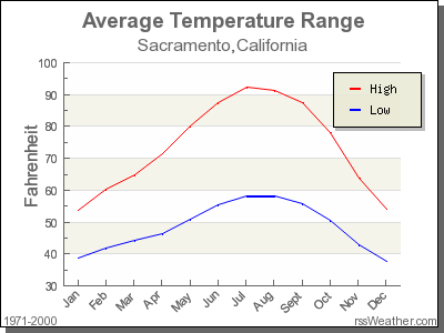 Average Temperature for Sacramento, California
