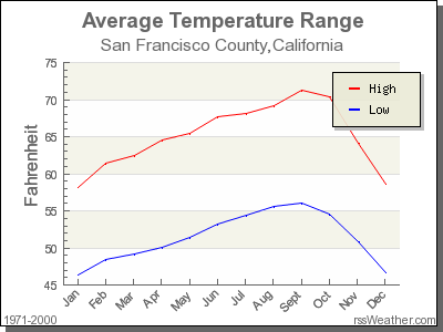 Average Temperature for San Francisco County, California