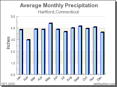 Average Rainfall for Hartford, Connecticut