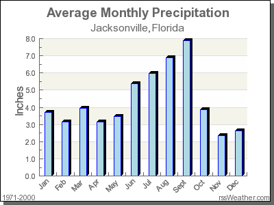 Average Rainfall for Jacksonville, Florida