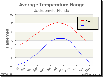 Average Temperature for Jacksonville, Florida