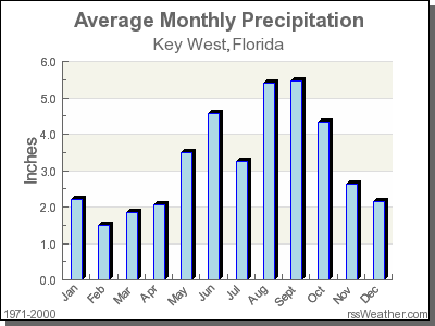 Average Rainfall for Key West, Florida