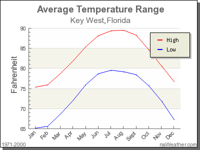 Average Temperature for Key West, Florida