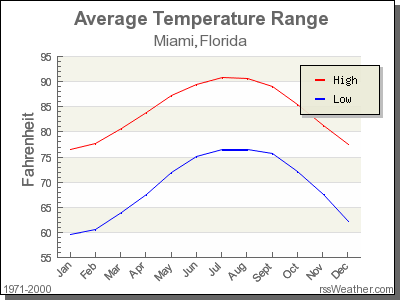 Average Temperature for Miami, Florida