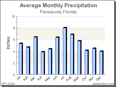 Average Rainfall for Pensacola, Florida
