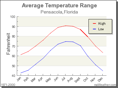 Average Temperature for Pensacola, Florida