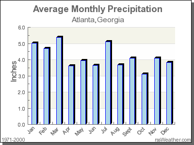 Average Rainfall for Atlanta, Georgia