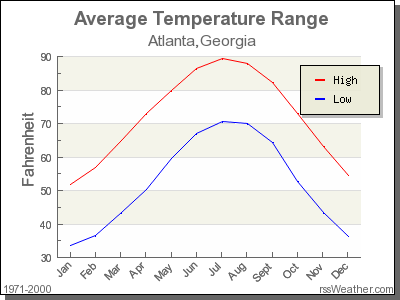 Average Temperature for Atlanta, Georgia