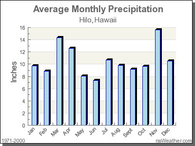 Average Rainfall for Hilo, Hawaii