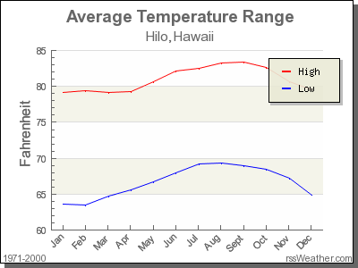 Average Temperature for Hilo, Hawaii