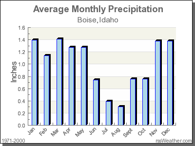 Average Rainfall for Boise, Idaho