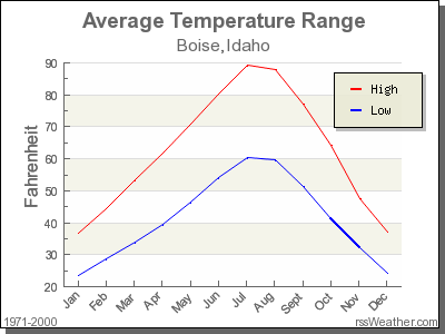 Average Temperature for Boise, Idaho