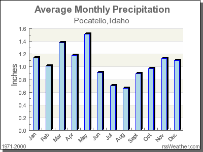 Average Rainfall for Pocatello, Idaho