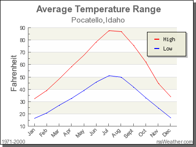 Average Temperature for Pocatello, Idaho