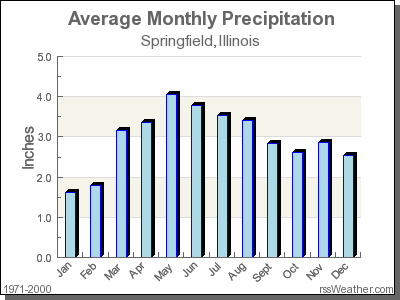 Average Rainfall for Springfield, Illinois