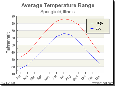 Average Temperature for Springfield, Illinois