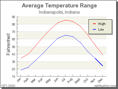 Average Temperature for Indianapolis, Indiana