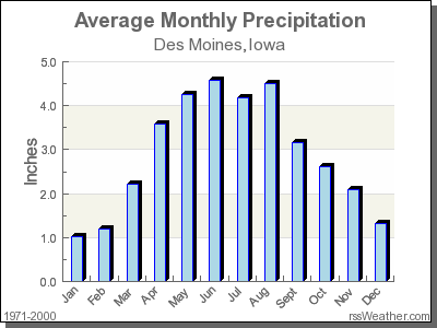 Average Rainfall for Des Moines, Iowa