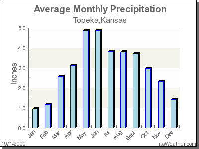 Average Rainfall for Topeka, Kansas
