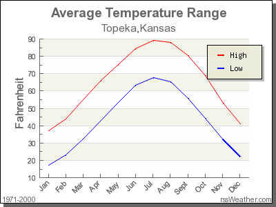 Average Temperature for Topeka, Kansas