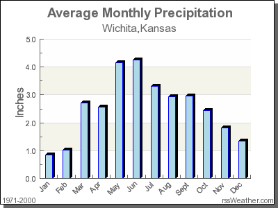 Average Rainfall for Wichita, Kansas
