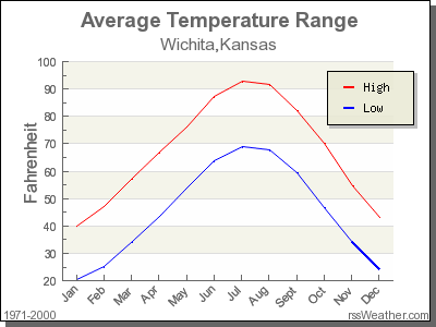 Average Temperature for Wichita, Kansas