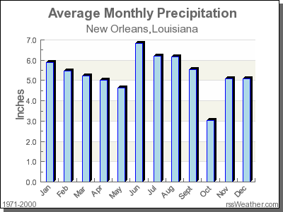 Climate In New Orleans Louisiana