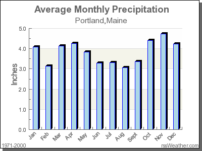 Average Rainfall for Portland, Maine
