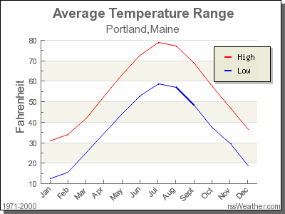 Average Temperature for Portland, Maine