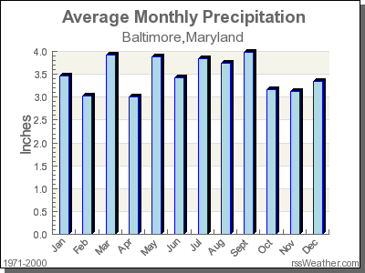 Average Rainfall for Baltimore, Maryland
